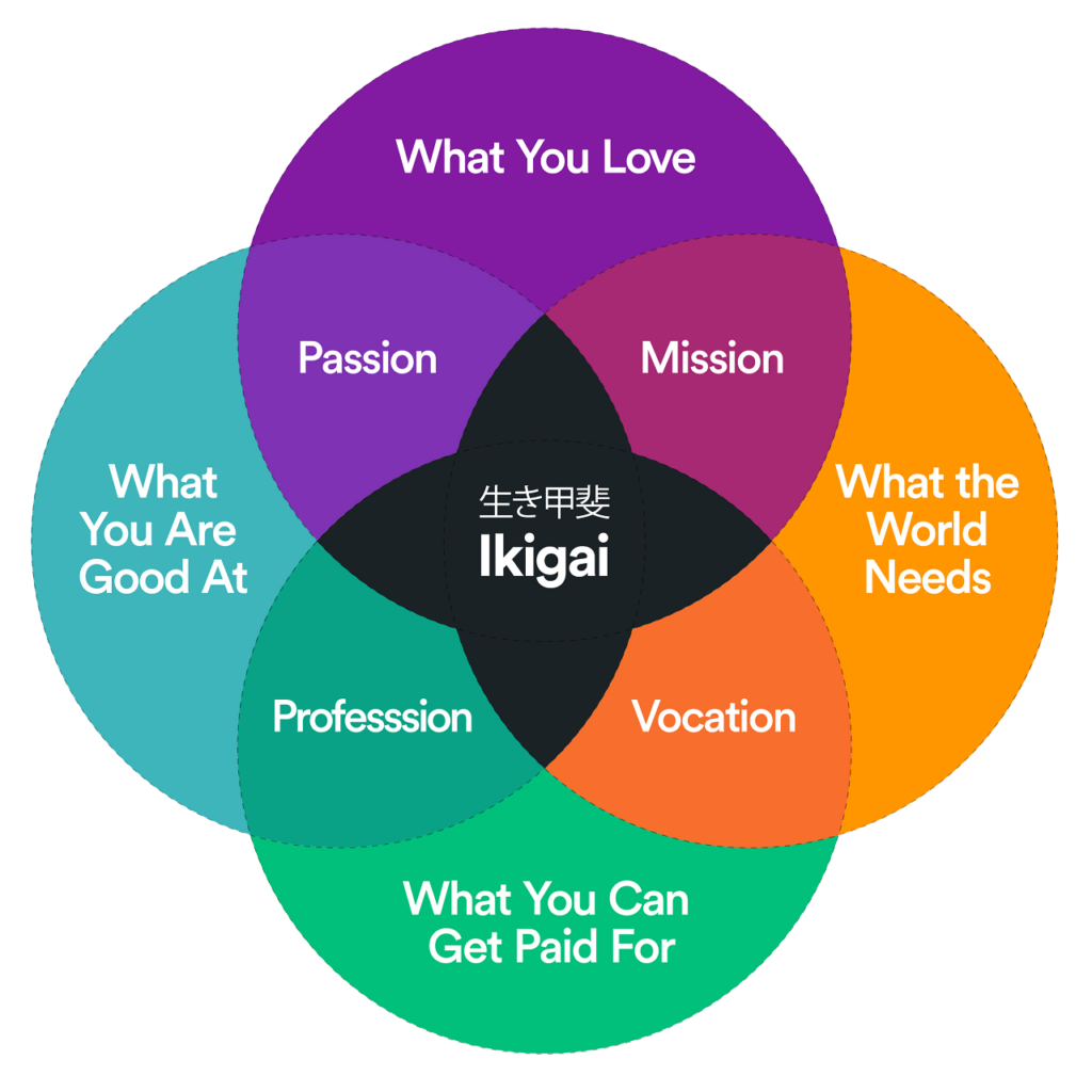 The Japanese secret to a long and happy life IKIGAI book summary in hindi